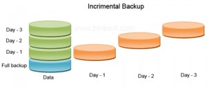 incremental cloud backup