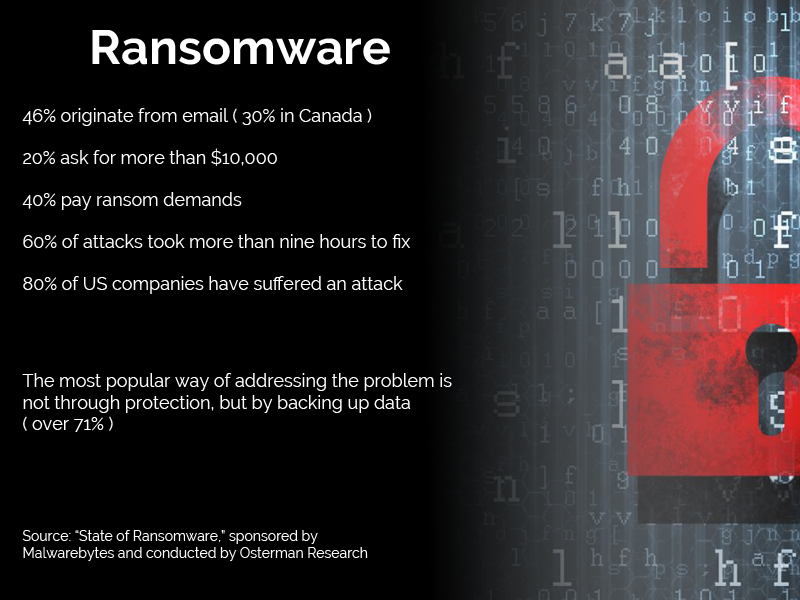 ransomware solution stats